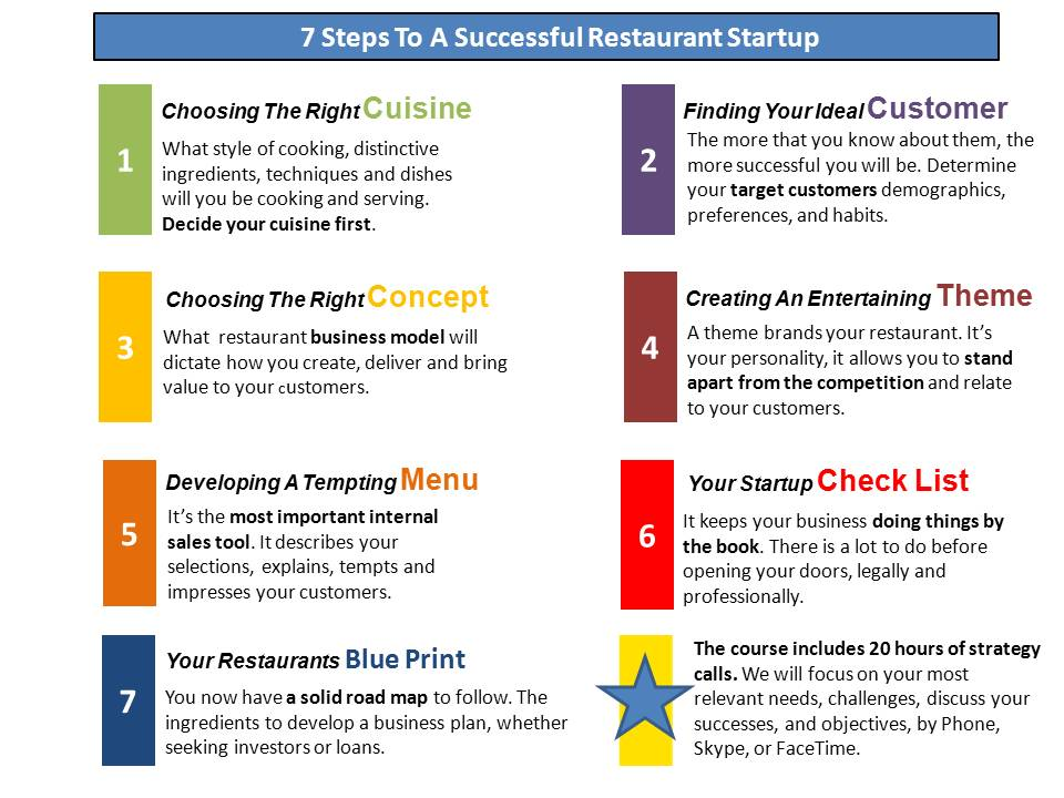 7-steps-to-a-successfulrestaurant-startup-intro